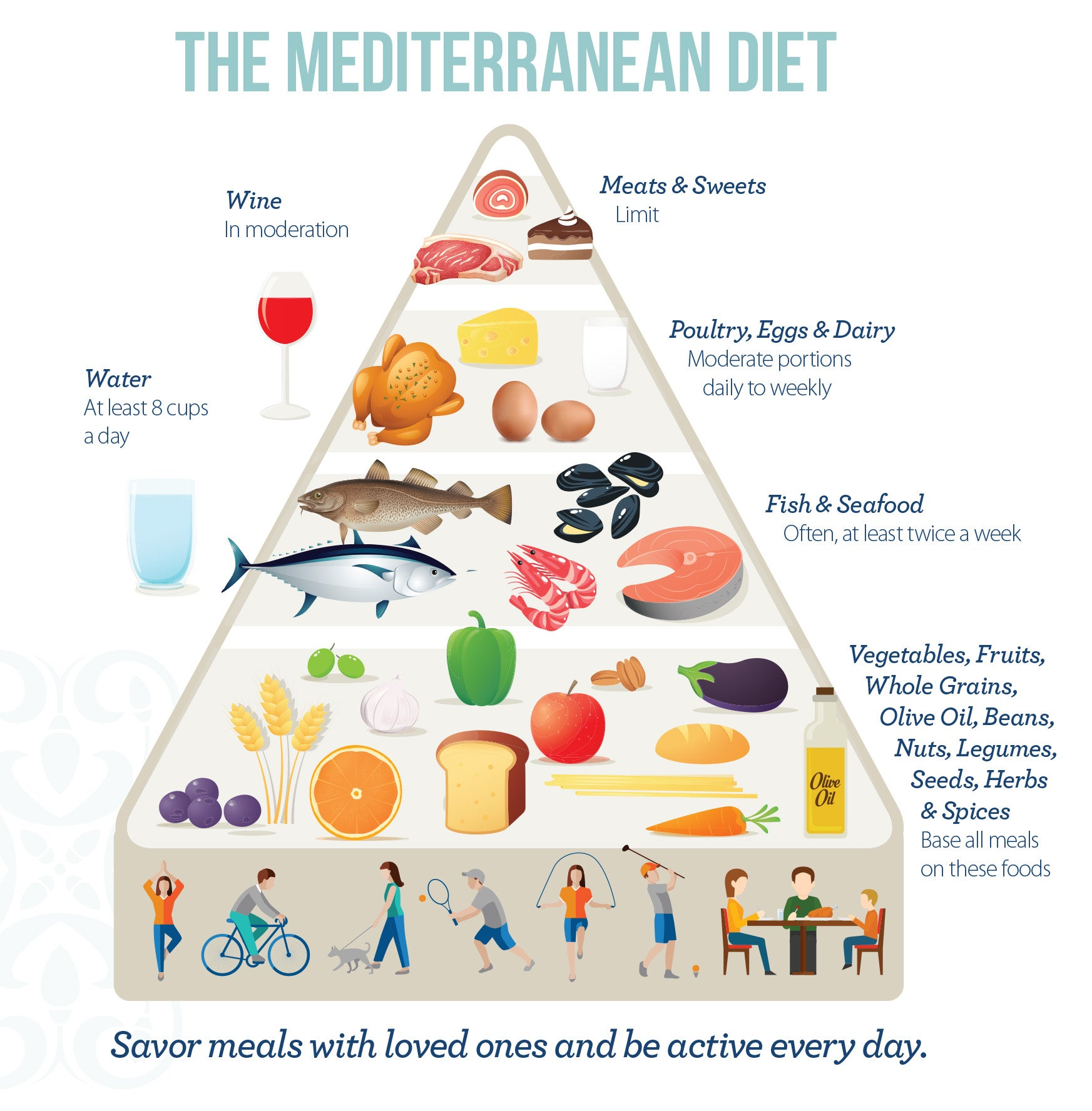 can you have dairy on the mediterranean diet